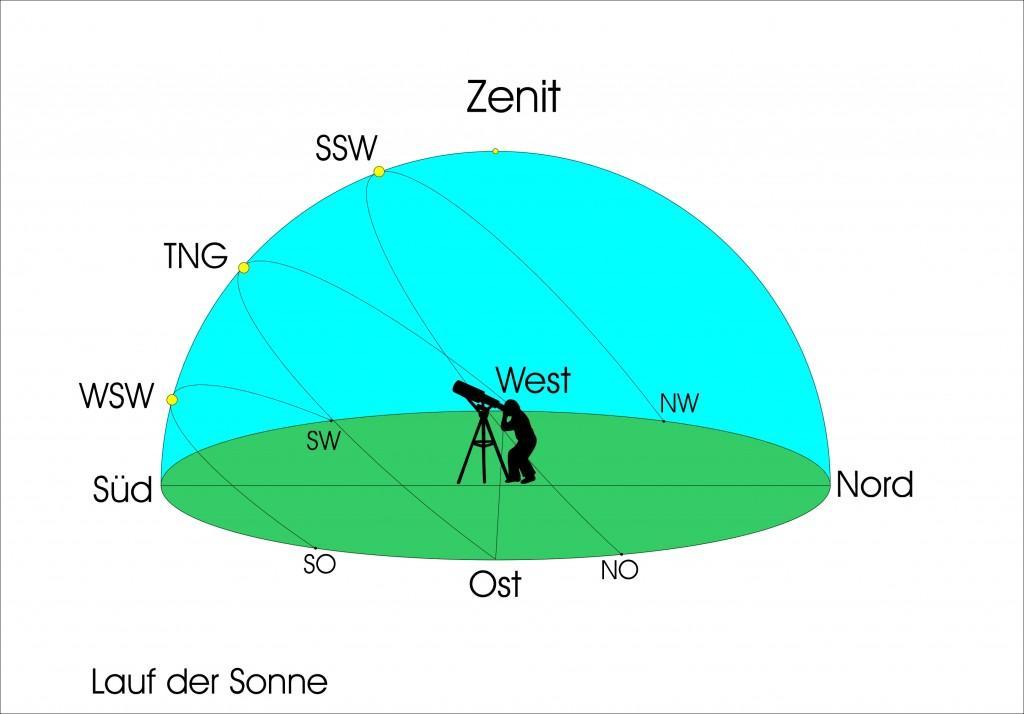Die tägliche Sonnenbahn im Laufe eines Jahres.