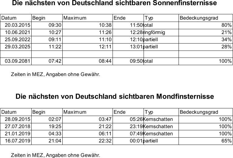 Die nächsten von Deutschland aus sichtbaren Sonnen- und Mondfinsternisse.